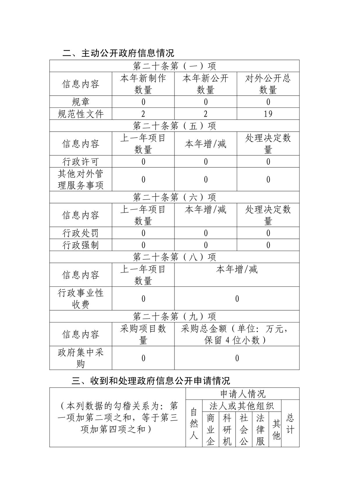 省扶贫办2019年政务公开年报(1)_00.png