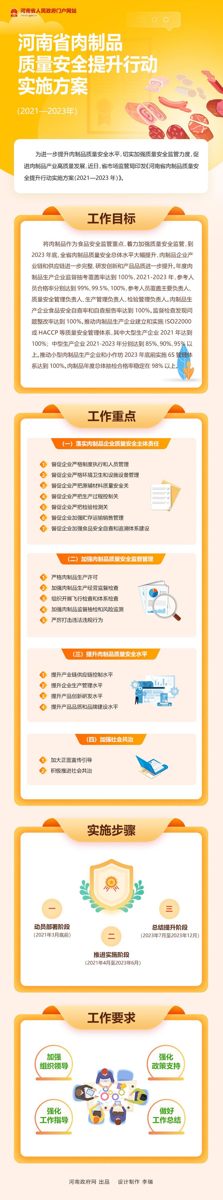 图解:河南省肉制品质量安全提升行动实施方案(2021—2023年)
