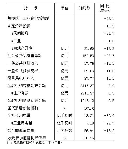 2020年元-2月份全市主要經濟指標