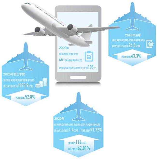 央媒看河南 | 人民日报点赞郑州航空港经济综合实验区跨境电商业务:这里的包机航线何以逆势增长