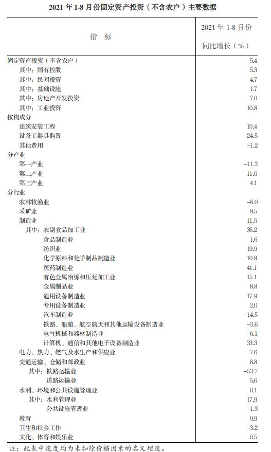 1-8月份全省固定资产投资(不含农户)增长5.4%