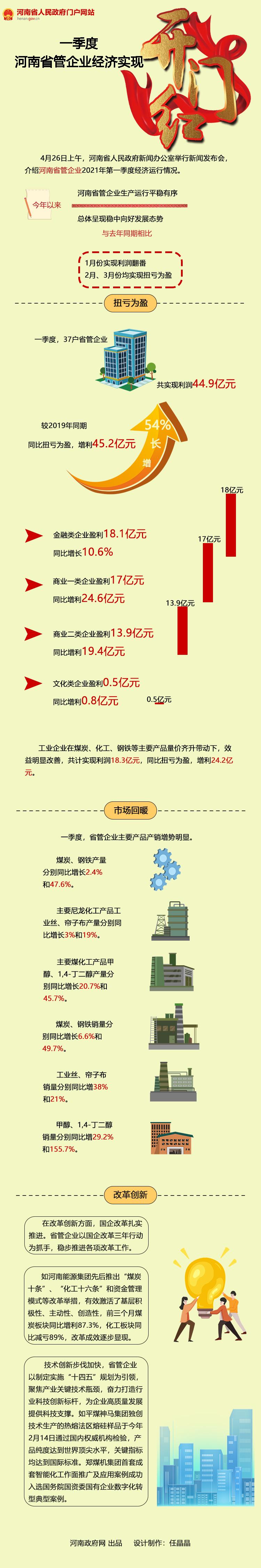 """图解:一季度河南省管企业经济实现""""开门红"""""""