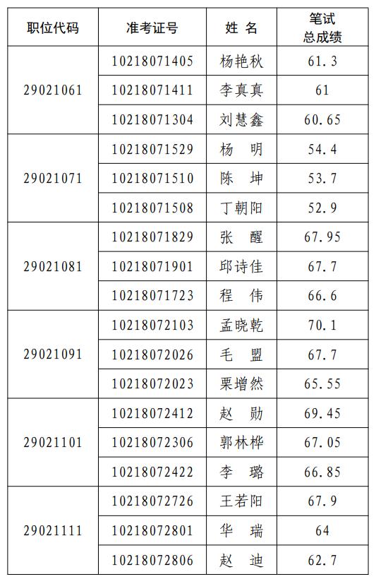 河南省科技厅发布2021年统一考试录用公务员面试确认时间