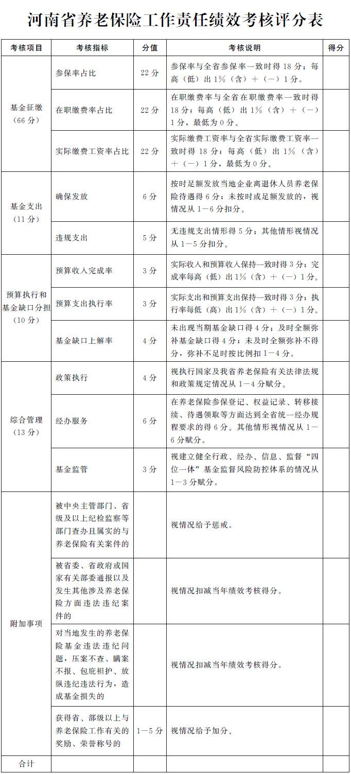 河南省人民政府關于規范完善企業職工基本養老保險省級統籌制度的通知
