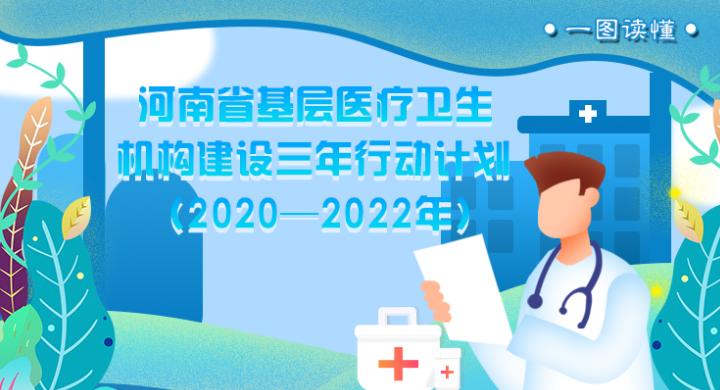 一图读懂:河南省基层医疗卫生机构建设三年行动计划(2020—2022年)