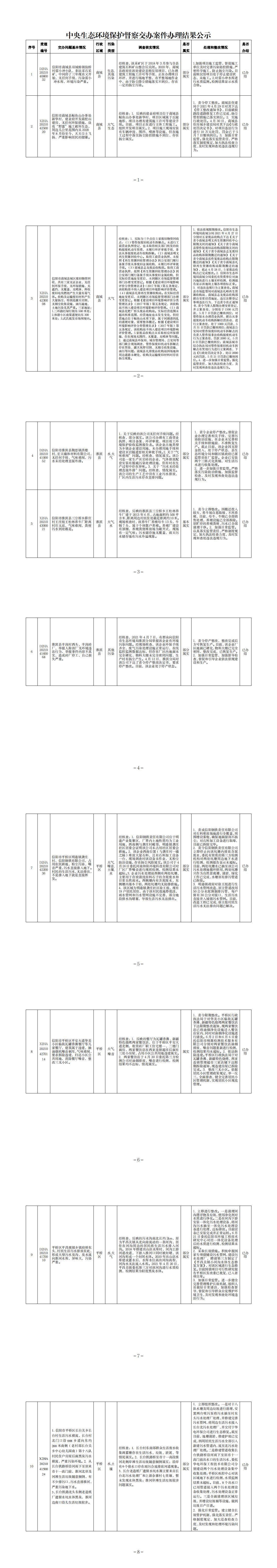 中央生态环境保护督察交办案件办理结果公示(6.25商城3淮滨3平桥区4件)_0.png