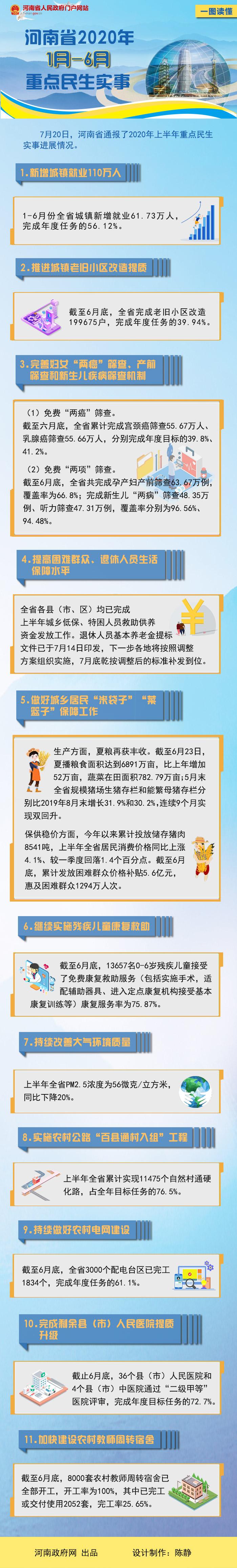 一图读懂:河南省2020年1月-6月重点民生实事