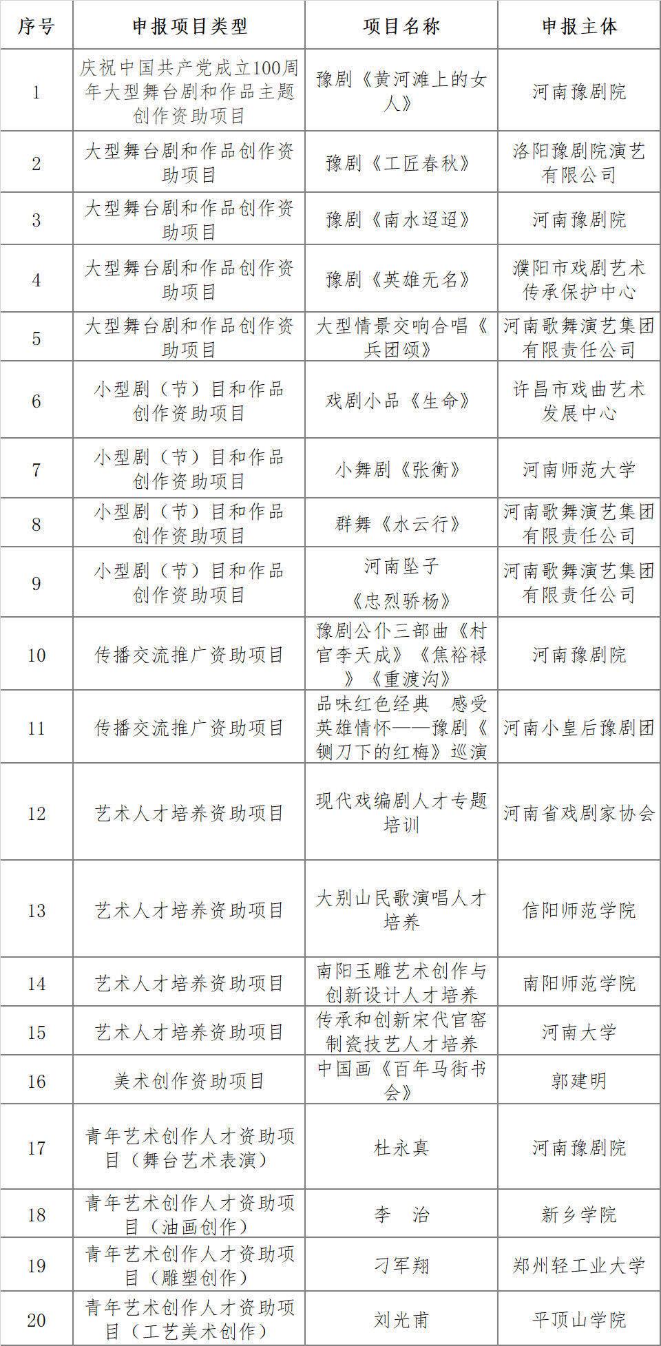 名单出炉!河南省20个项目入围国家艺术基金立项资助