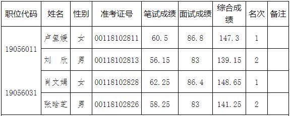 河南省自然资源厅公示2020年考试录用公务员面试成绩及综合成绩