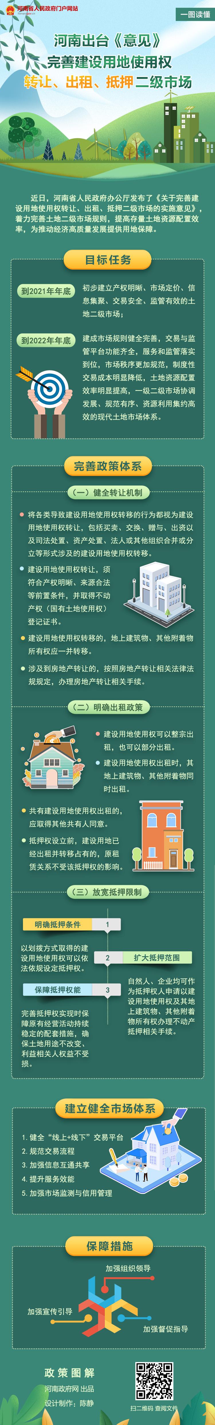 图解:河南省关于完善建设用地使用权转让、出租、抵押二级市场的实施意见