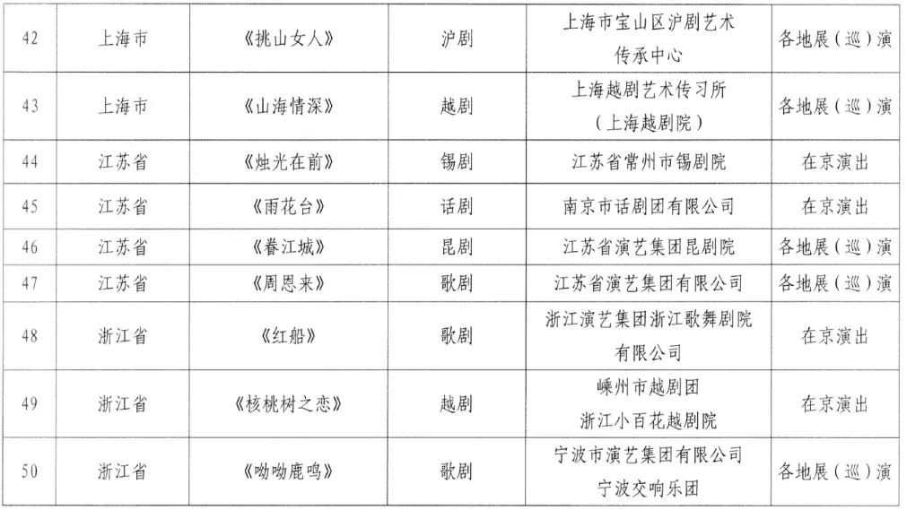 河南5部作品入选全国庆祝中国共产党成立100周年优秀舞台艺术作品展演