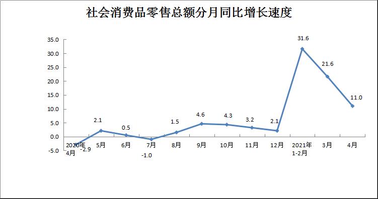 2021年4月份社會消費品零售總額增長11.0%