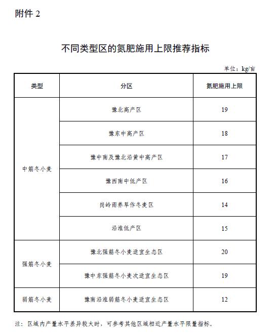 河南省2021-2022年冬小麥施肥技術指導意見