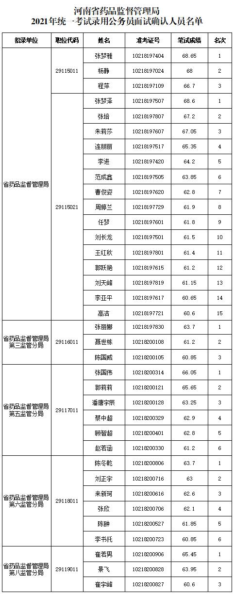 河南省药品监督管理局2021年统一考试录用公务员面试名单出炉