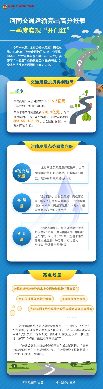 """图解:河南交通运输亮出高分报表 一季度实现""""开门红"""""""