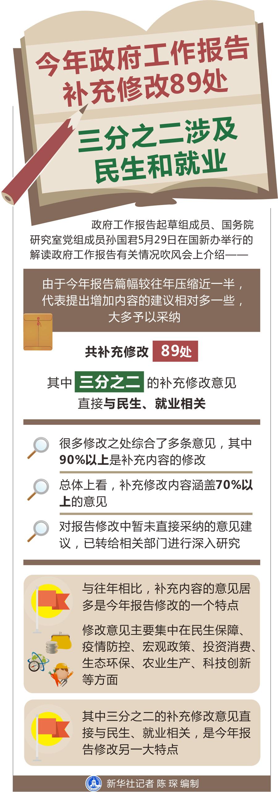 今年政府工作报告补充修改89处 三分之二涉及民生和就业