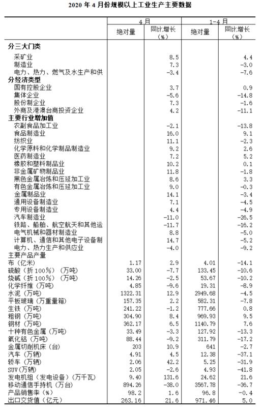 2020年4月规模以上工业增加值增长6.6%