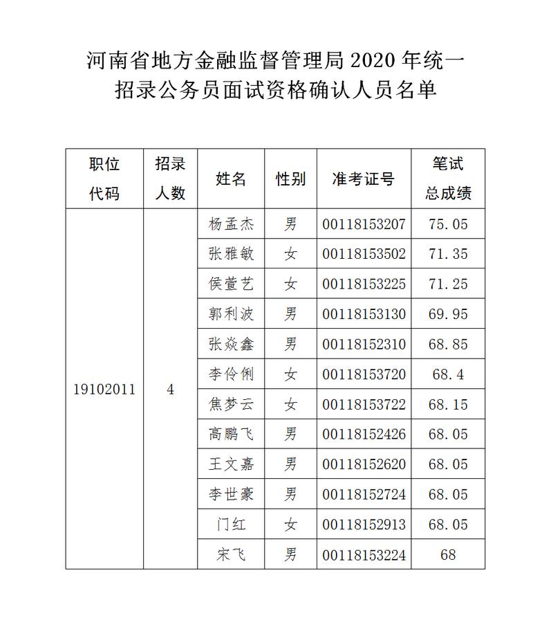 河南省地方金融监督管理局 2020年统一招录公务员面试资格确认公告