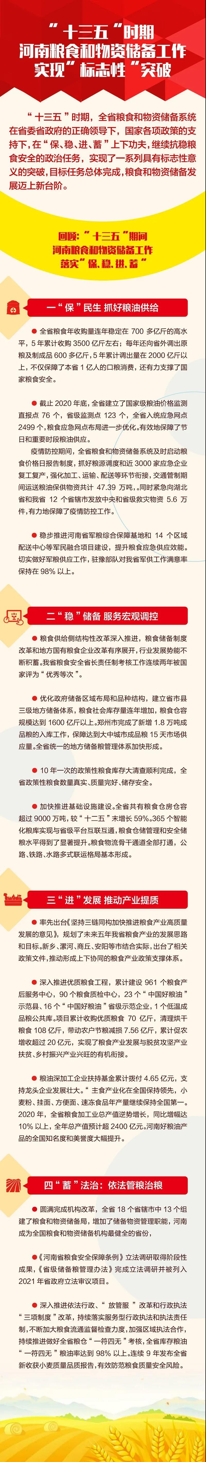 """一图读懂 河南省粮食和物资储备工作""""十三五""""实现""""标志性""""突破 展望""""十四五""""2021这样干!"""