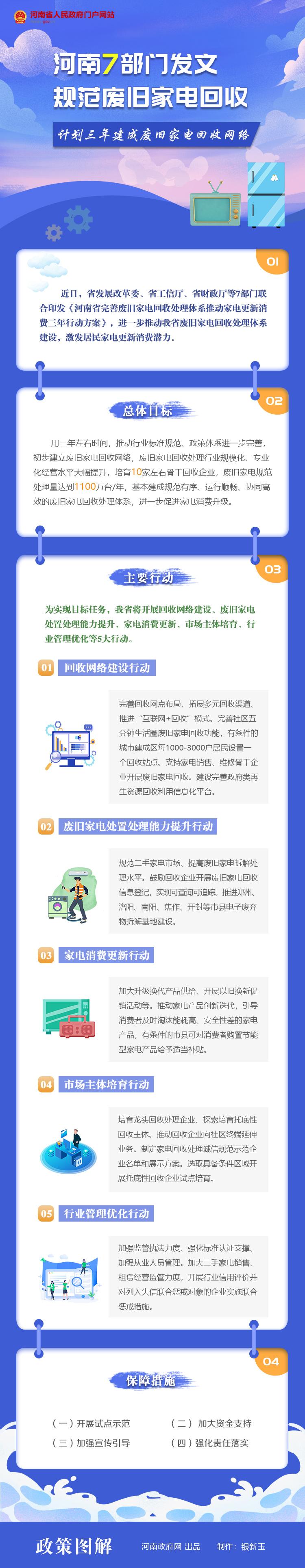 图解:河南7部门联合发文 规范废旧家电回收