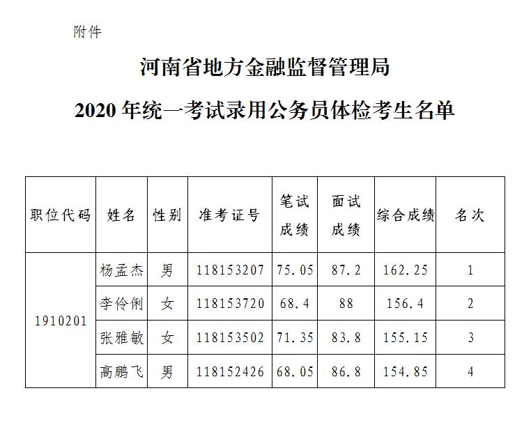 河南省地方金融监督管理局 2020年统一考试录用公务员体检通知