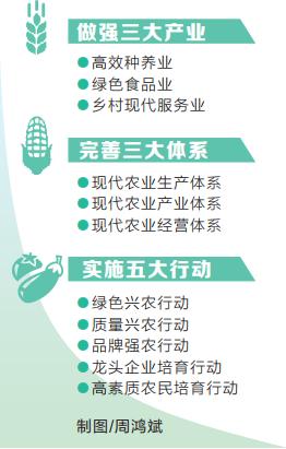 加快建设现代农业强省 ——乡村振兴五大行动计划系列解读之一