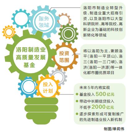 助推吉林快三制造业走向高质量 洛阳制造业高质量发展基金设立 首期规模100亿元!