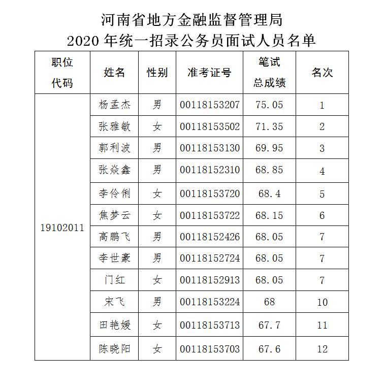 河南省地方金融监督管理局 2020年统一考试录用公务员面试公告