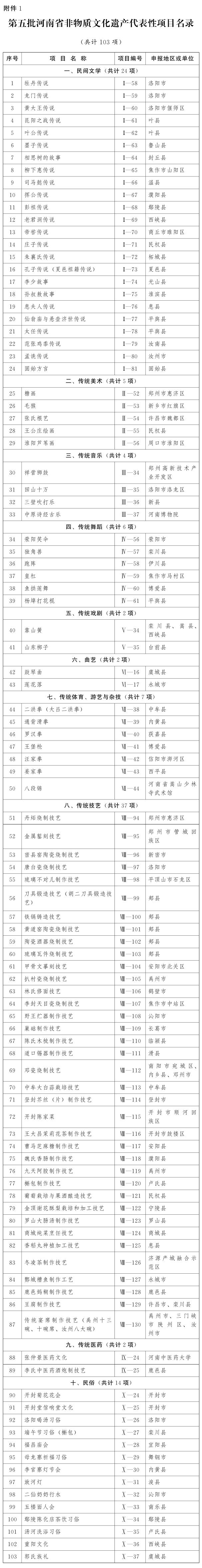 河南省人民政府关于公布第五批河南省非物质文化遗产代表性项目名录的通知