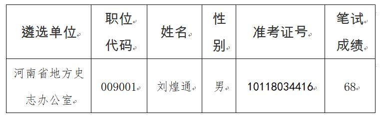 2021年度河南省地方史志办公室公开遴选公务员面试资格二次递补确认公告