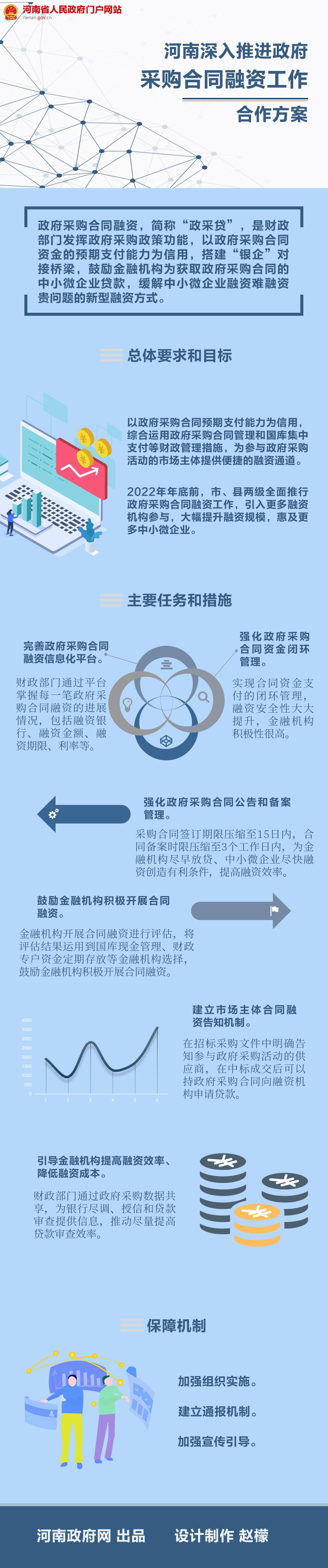 图解:河南省深入推进政府采购合同融资工作
