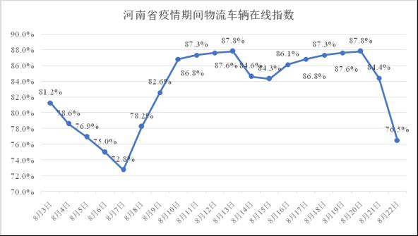 河南省疫情期间物流业复工指数报告(8.03-8.22)