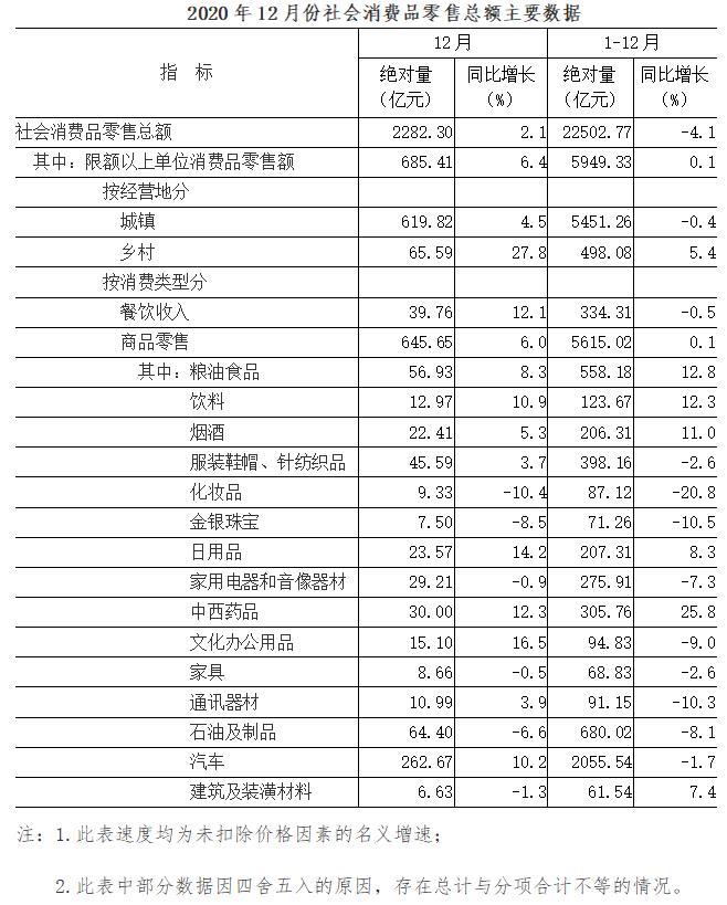 2020年12月份社会消费品零售总额增长2.1%