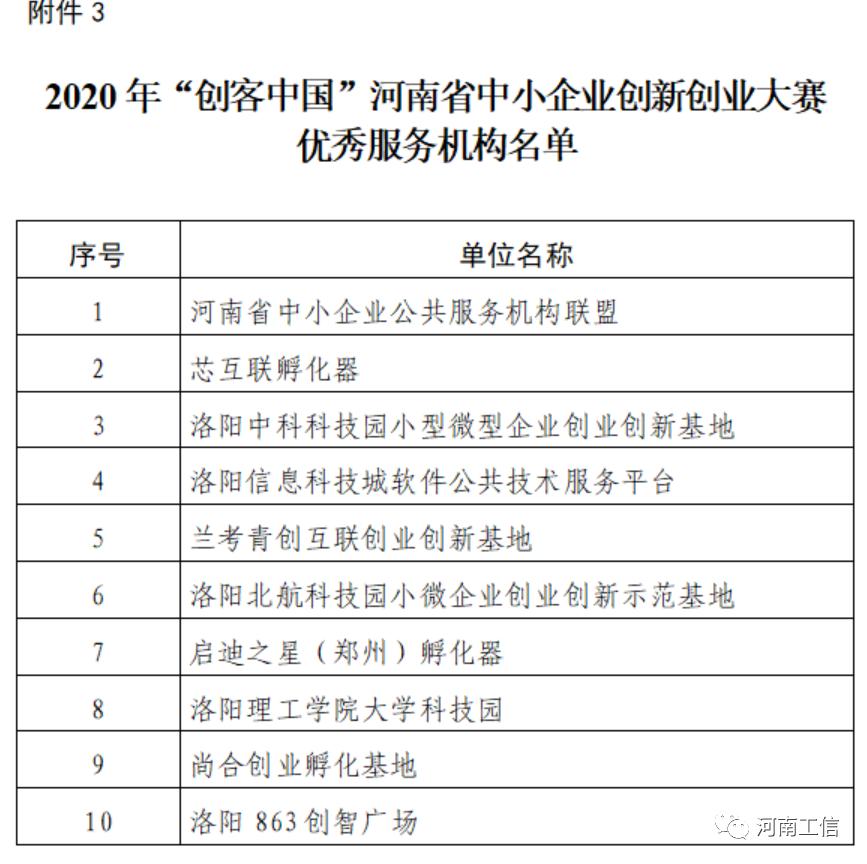 """2020年 """"创客中国"""" 河南省中小企业创新创业大赛前20强、优秀组织单位、优秀服务机构名单印发"""