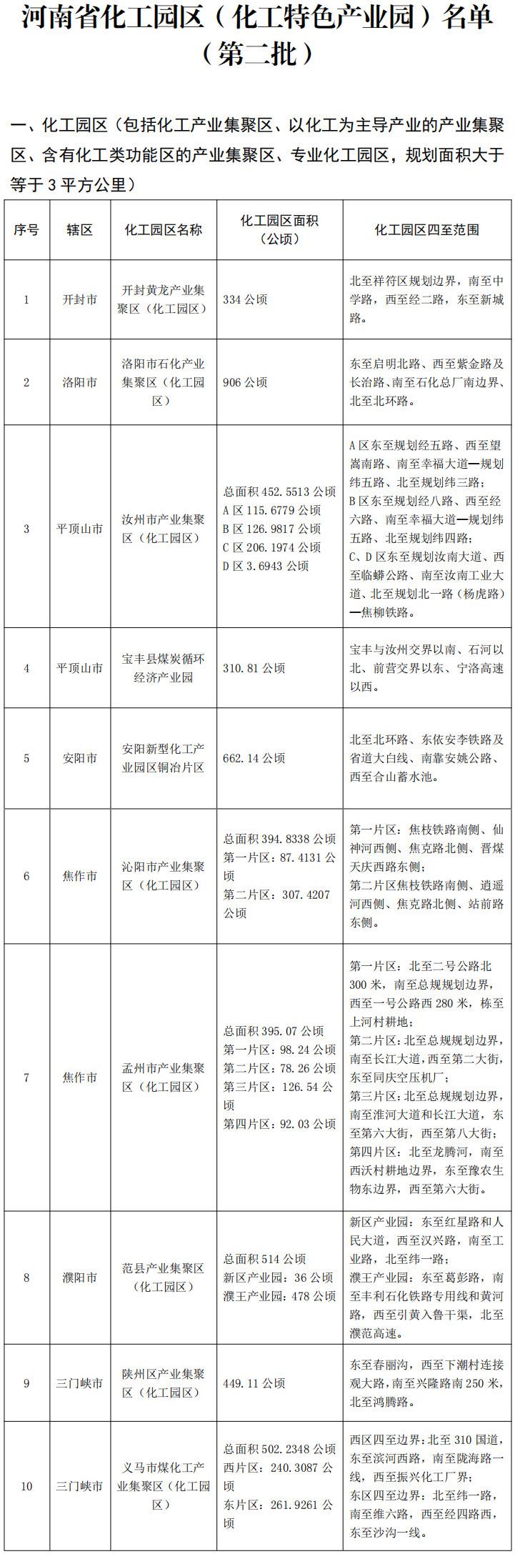 关于河南省化工园区名单(第二批)的公示