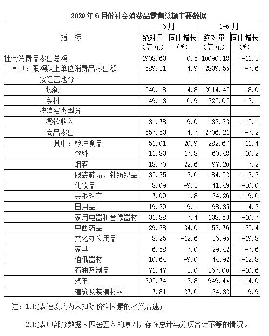 2020年6月份社会消费品零售总额增长0.5%