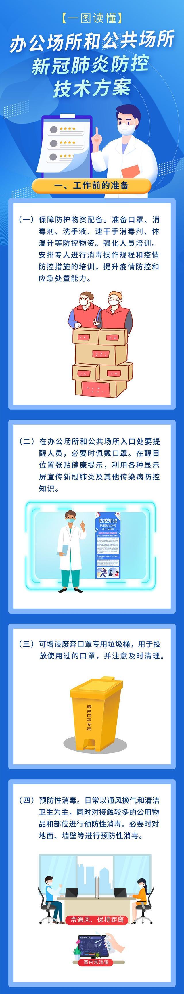 一图读懂:办公场所和公共场所新冠肺炎防控技术方案